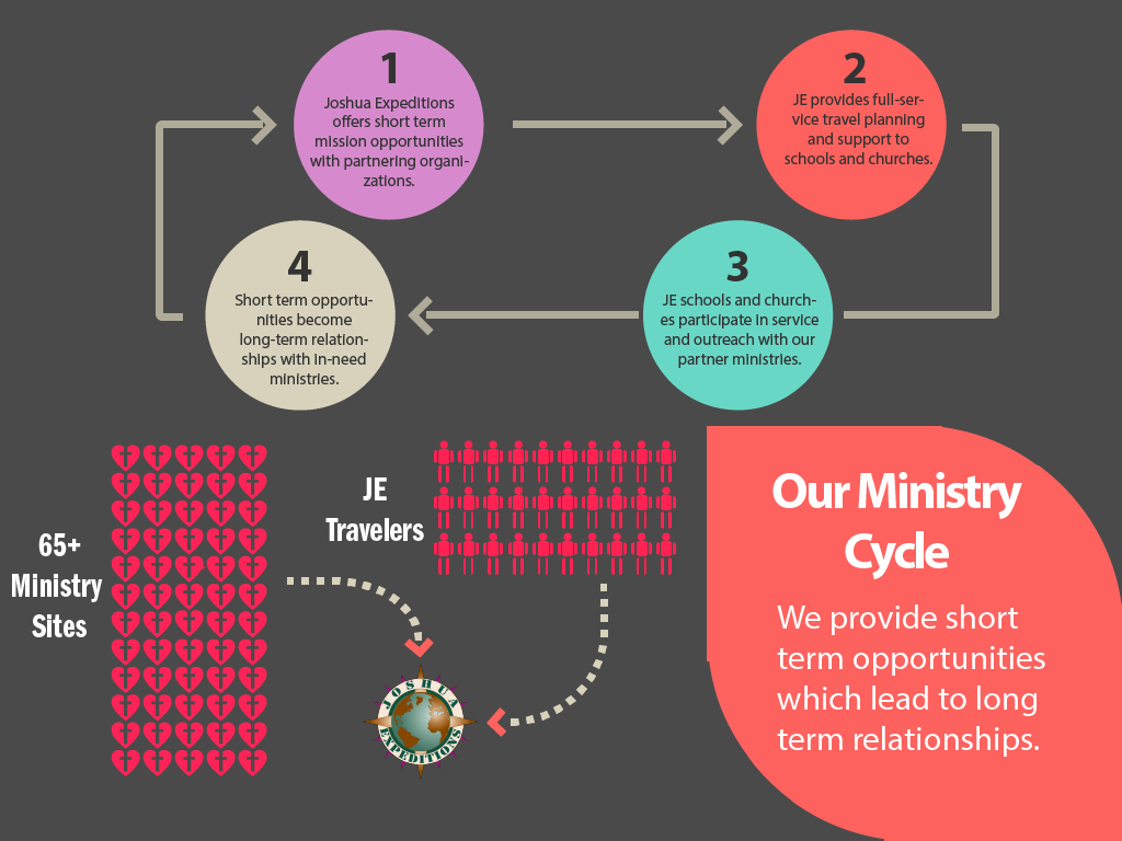 Ministry Cycle